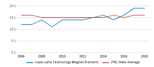 This chart display the student teacher ratio of Isaac Lane Technology Magnet Elementary School and the public school average student teacher ratio of Tennessee by year, with the latest 2017-18 school year data.