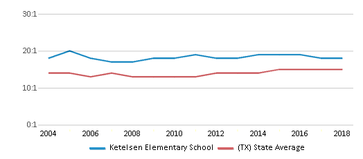 This chart display the student teacher ratio of Ketelsen Elementary School and the public school average student teacher ratio of Texas by year, with the latest 2017-18 school year data.