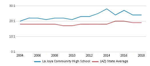 This chart display the student teacher ratio of La Joya Community High School and the public school average student teacher ratio of Arizona by year, with the latest 2017-18 school year data.