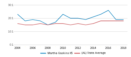 This chart display the student teacher ratio of Martha Gaskins K5 and the public school average student teacher ratio of Alabama by year, with the latest 2017-18 school year data.