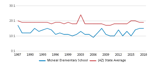 This chart display the student teacher ratio of Mcneal Elementary School and the public school average student teacher ratio of Arizona by year, with the latest 2017-18 school year data.