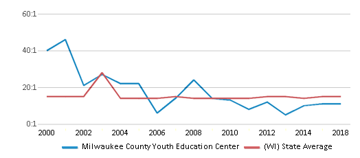 This chart display the student teacher ratio of Milwaukee County Youth Education Center and the public school average student teacher ratio of Wisconsin by year, with the latest 2017-18 school year data.