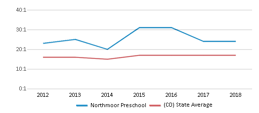 This chart display the student teacher ratio of Northmoor Preschool and the public school average student teacher ratio of Colorado by year, with the latest 2017-18 school year data.