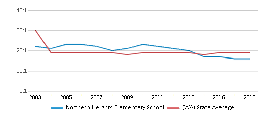 This chart display the student teacher ratio of Northern Heights Elementary School and the public school average student teacher ratio of Washington by year, with the latest 2017-18 school year data.