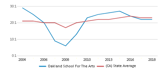 This chart display the student teacher ratio of Oakland School For The Arts and the public school average student teacher ratio of California by year, with the latest 2017-18 school year data.