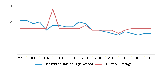 This chart display the student teacher ratio of Oak Prairie Junior High School and the public school average student teacher ratio of Illinois by year, with the latest 2017-18 school year data.