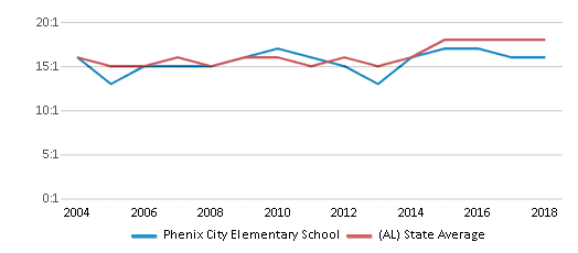 This chart display the student teacher ratio of Phenix City Elementary School and the public school average student teacher ratio of Alabama by year, with the latest 2017-18 school year data.