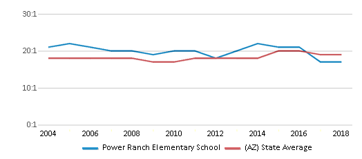 This chart display the student teacher ratio of Power Ranch Elementary School and the public school average student teacher ratio of Arizona by year, with the latest 2017-18 school year data.