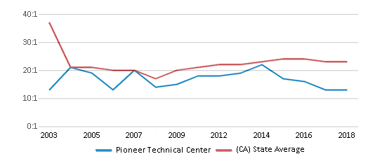 This chart display the student teacher ratio of Pioneer Technical Center and the public school average student teacher ratio of California by year, with the latest 2017-18 school year data.