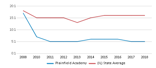 This chart display the student teacher ratio of Plainfield Academy and the public school average student teacher ratio of Illinois by year, with the latest 2017-18 school year data.