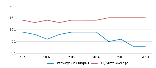 This chart display the student teacher ratio of Pathways 3h Campus and the public school average student teacher ratio of Texas by year, with the latest 2017-18 school year data.