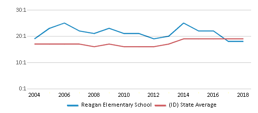 This chart display the student teacher ratio of Reagan Elementary School and the public school average student teacher ratio of Idaho by year, with the latest 2017-18 school year data.