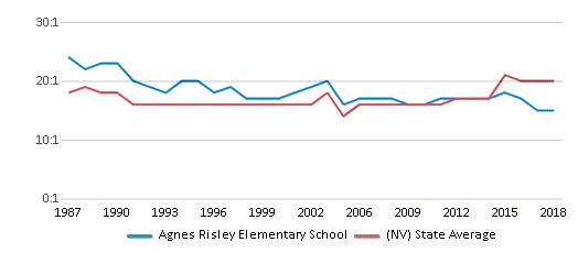 This chart display the student teacher ratio of Agnes Risley Elementary School and the public school average student teacher ratio of Nevada by year, with the latest 2017-18 school year data.