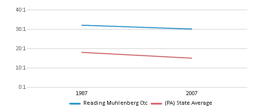 This chart display the student teacher ratio of Reading Muhlenberg Ctc and the public school average student teacher ratio of Pennsylvania by year, with the latest 2006-07 school year data.