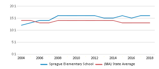This chart display the student teacher ratio of Sprague Elementary School and the public school average student teacher ratio of Massachusetts by year, with the latest 2017-18 school year data.