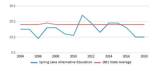 This chart display the student teacher ratio of Spring Lake Alternative Education and the public school average student teacher ratio of Michigan by year, with the latest 2017-18 school year data.