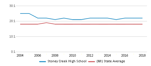 This chart display the student teacher ratio of Stoney Creek High School and the public school average student teacher ratio of Michigan by year, with the latest 2017-18 school year data.