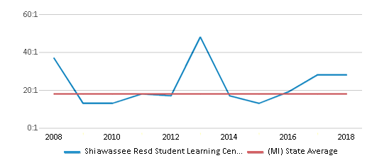 This chart display the student teacher ratio of Shiawassee Resd Student Learning Center West and the public school average student teacher ratio of Michigan by year, with the latest 2017-18 school year data.