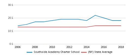This chart display the student teacher ratio of Southside Academy Charter School and the public school average student teacher ratio of New York by year, with the latest 2017-18 school year data.