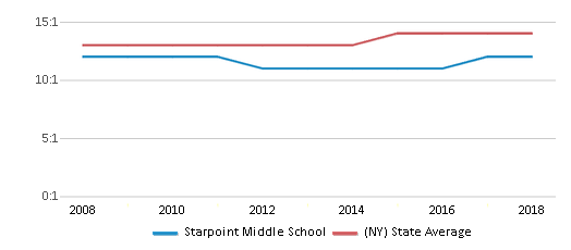 This chart display the student teacher ratio of Starpoint Middle School and the public school average student teacher ratio of New York by year, with the latest 2017-18 school year data.