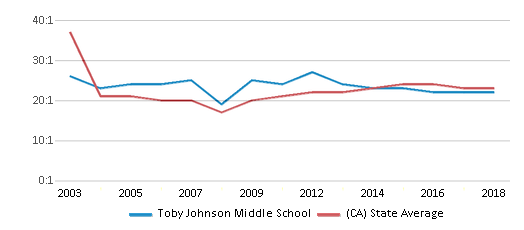 This chart display the student teacher ratio of Toby Johnson Middle School and the public school average student teacher ratio of California by year, with the latest 2017-18 school year data.