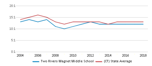 This chart display the student teacher ratio of Two Rivers Magnet Middle School and the public school average student teacher ratio of Connecticut by year, with the latest 2017-18 school year data.