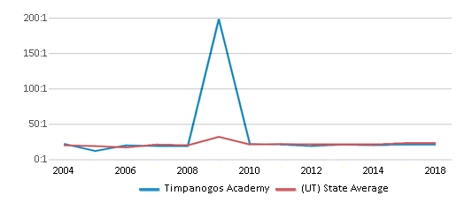 This chart display the student teacher ratio of Timpanogos Academy and the public school average student teacher ratio of Utah by year, with the latest 2017-18 school year data.