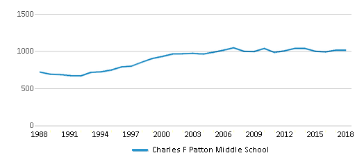 This chart display total students of Charles F Patton Middle School by year, with the latest 2017-18 school year data.