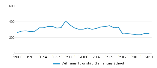 This chart display total students of Williams Township Elementary School by year, with the latest 2017-18 school year data.
