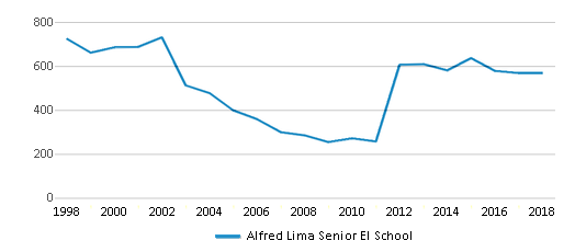 This chart display total students of Alfred Lima Senior El School by year, with the latest 2017-18 school year data.