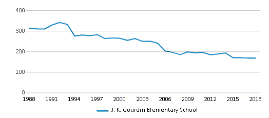 This chart display total students of J. K. Gourdin Elementary School by year, with the latest 2017-18 school year data.