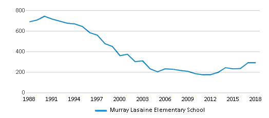 This chart display total students of Murray Lasaine Elementary School by year, with the latest 2017-18 school year data.