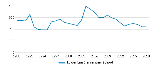 This chart display total students of Lower Lee Elementary School by year, with the latest 2017-18 school year data.