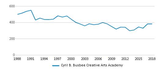 This chart display total students of Cyril B. Busbee Creative Arts Academy by year, with the latest 2017-18 school year data.
