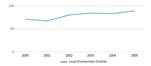 This chart display total students of Loop Elementary Charter by year, with the latest 2004-05 school year data.