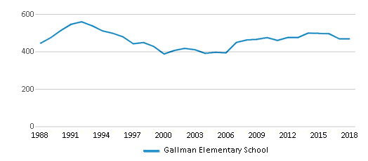 This chart display total students of Gallman Elementary School by year, with the latest 2017-18 school year data.