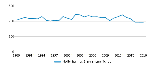 This chart display total students of Holly Springs Elementary School by year, with the latest 2017-18 school year data.