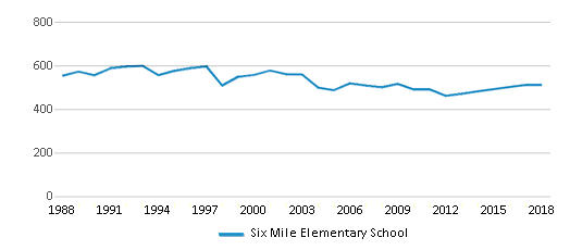 This chart display total students of Six Mile Elementary School by year, with the latest 2017-18 school year data.