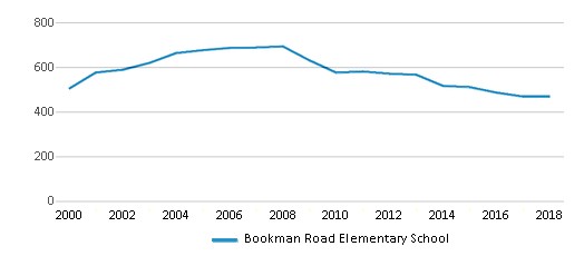 This chart display total students of Bookman Road Elementary School by year, with the latest 2017-18 school year data.