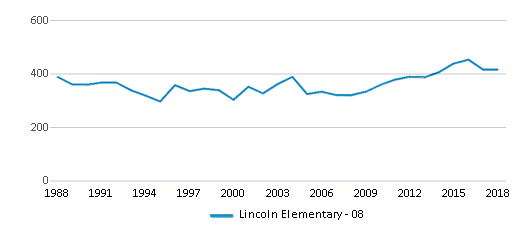 This chart display total students of Lincoln Elementary - 08 by year, with the latest 2017-18 school year data.