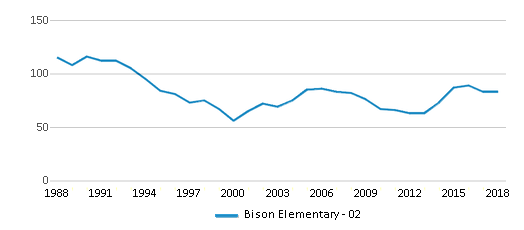 This chart display total students of Bison Elementary - 02 by year, with the latest 2017-18 school year data.