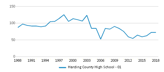 This chart display total students of Harding County High School - 01 by year, with the latest 2017-18 school year data.