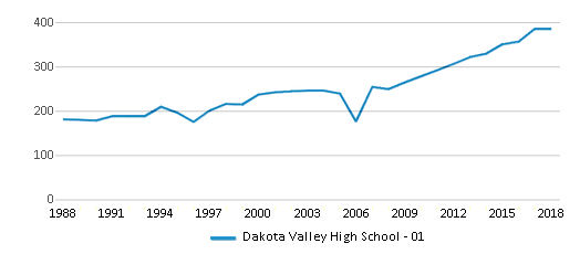 This chart display total students of Dakota Valley High School - 01 by year, with the latest 2017-18 school year data.