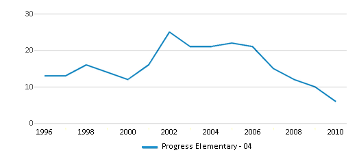 This chart display total students of Progress Elementary - 04 by year, with the latest 2009-10 school year data.