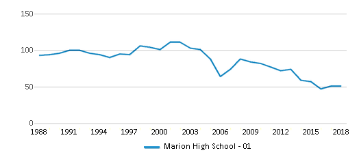 This chart display total students of Marion High School - 01 by year, with the latest 2017-18 school year data.