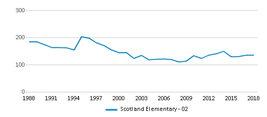 This chart display total students of Scotland Elementary - 02 by year, with the latest 2017-18 school year data.