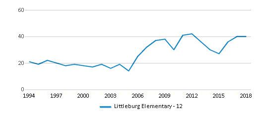 This chart display total students of Littleburg Elementary - 12 by year, with the latest 2017-18 school year data.