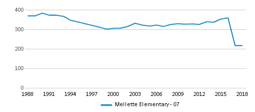This chart display total students of Mellette Elementary - 07 by year, with the latest 2017-18 school year data.