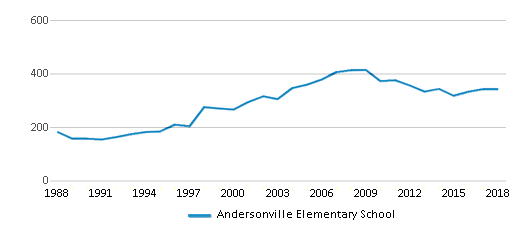 This chart display total students of Andersonville Elementary School by year, with the latest 2017-18 school year data.
