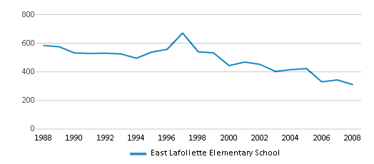 This chart display total students of East Lafollette Elementary School by year, with the latest 2007-08 school year data.